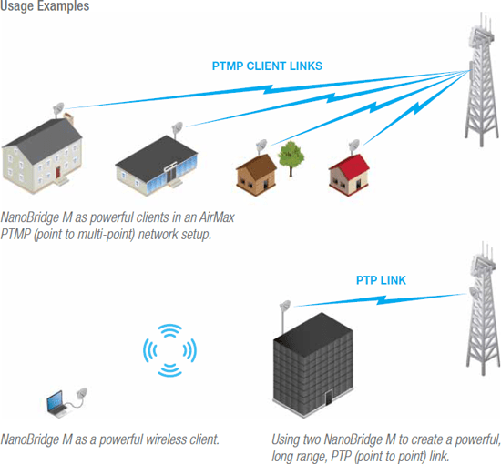 Point to Multi Point and Point to Point Wireless | Wi-Fi Solutions